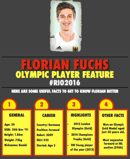 Florian Fuchs Info